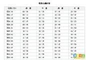 锦州笔架山潮汐表图片